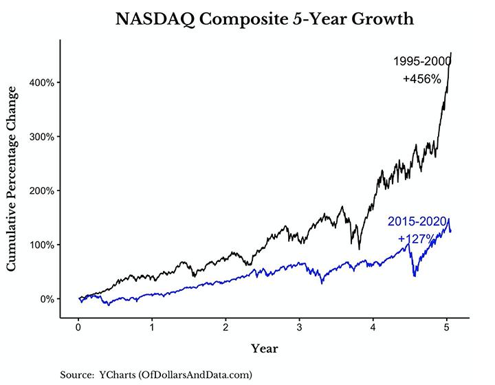 Situace na indexu NASDAQ nevypadá jako v roce 2000
